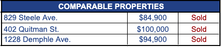 turnkey-property-comps